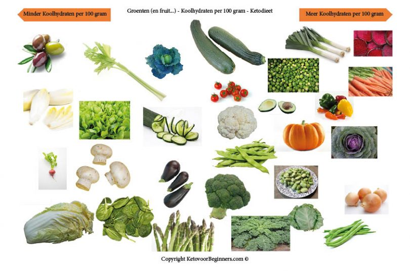 Macro's Deel 1: Koolhydraten – Groenten – Welke zijn goed en welke niet?